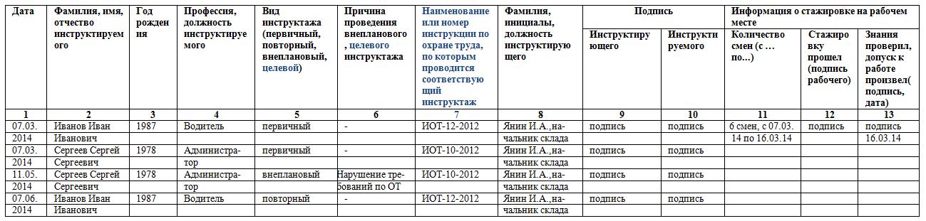 Заполнение Журнала Инструктажа на Рабочем Месте образец