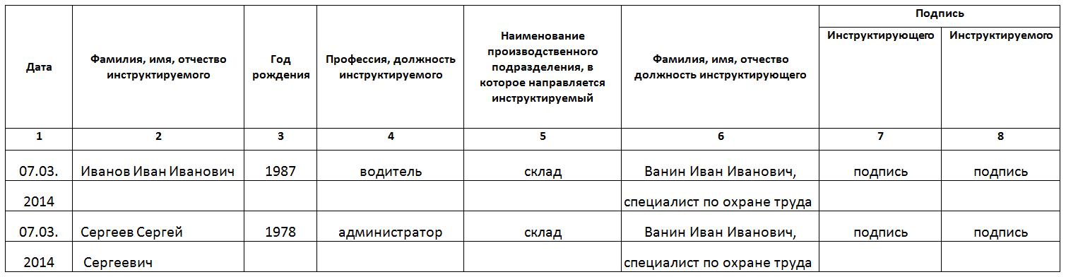 Образец заполнения журнала регистрации инструктажа по электробезопасности компрессор электробезопасности